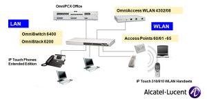 Alcatel networking