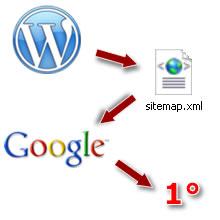 plugin-sitemap-wordpress